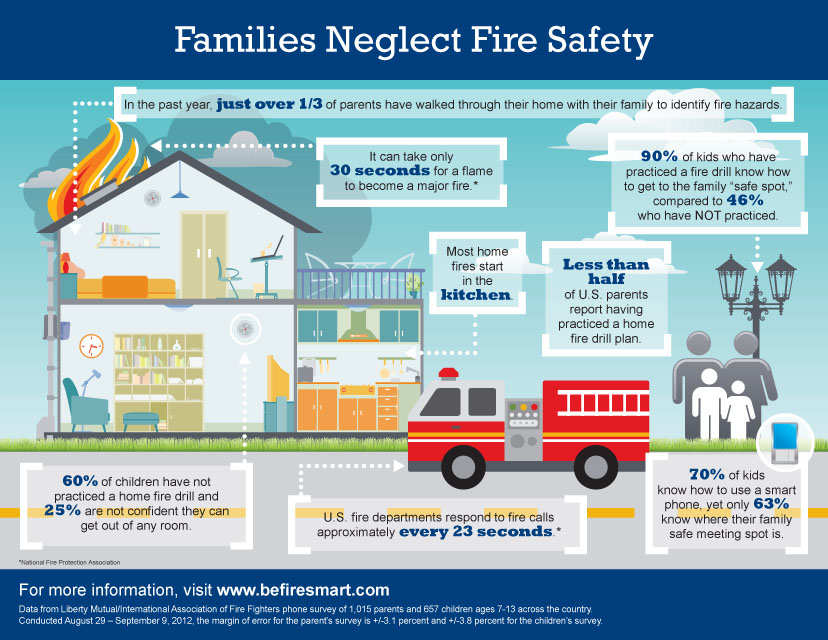 Fire safety infographic special needs resource blog for How to protect your house from fire