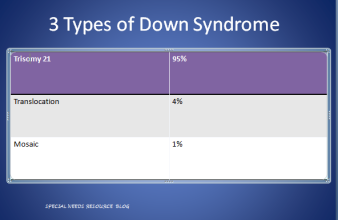 downsyndrometypes