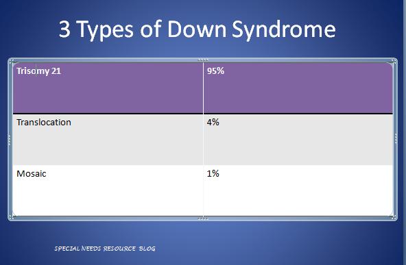 downsyndrometypes